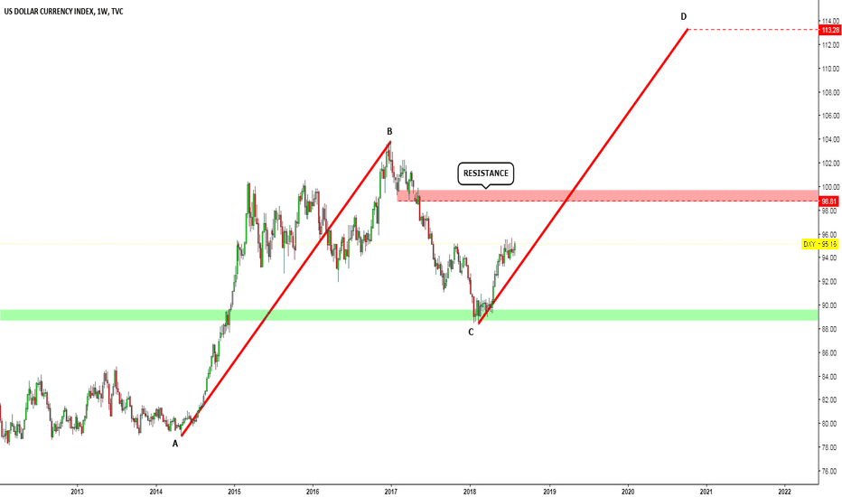 DXY: DXY : LONG TERM VIEW