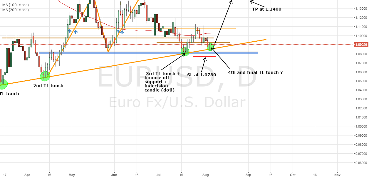 EURUSD long in place....