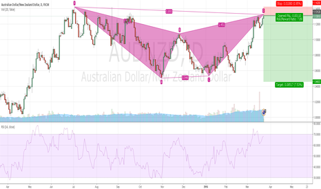 AUDNZD: Bat bearish formed in AUD NZD ready for short entry