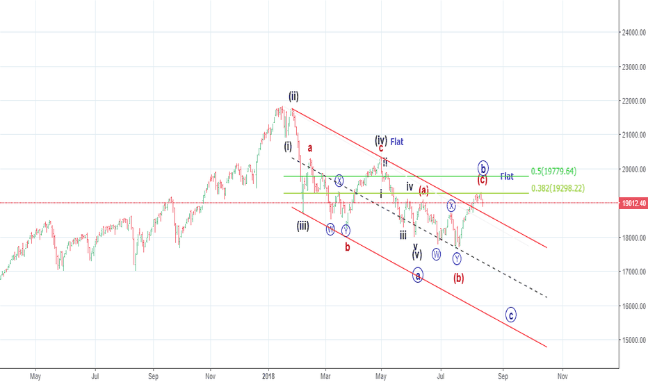 CNXMIDCAP: Solicit discussion . Regards (Elliott Wave)