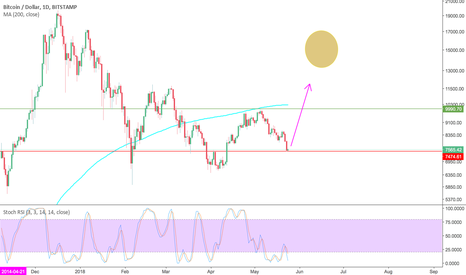 BTCUSD: My Psychic Prediction of BTC target of $7430 Came True Again?