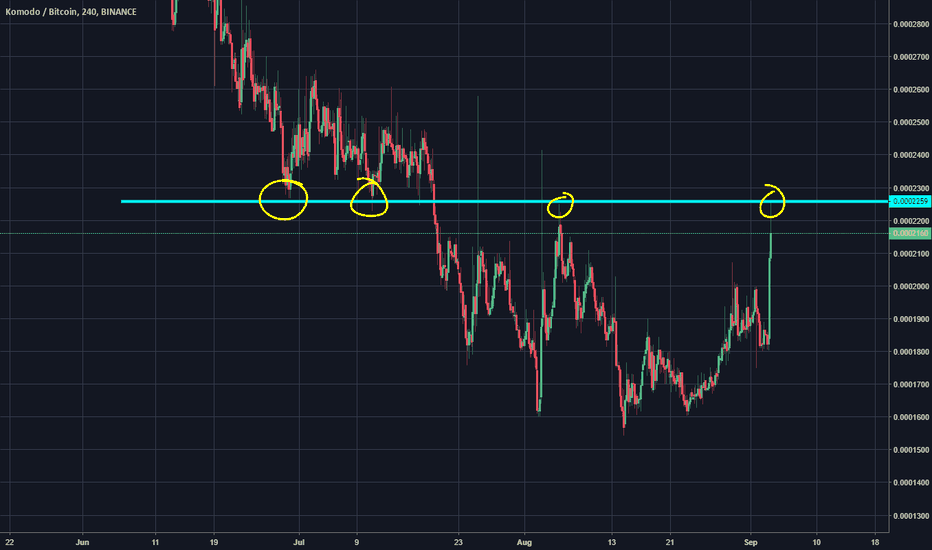 KMDBTC: Old support, new resistance?