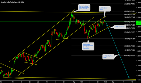CADCHF: CADCHF Watch top for short