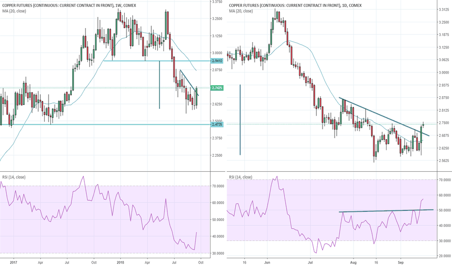 HG1!: Copper: Trade war fatigue and 2-week high is bullish