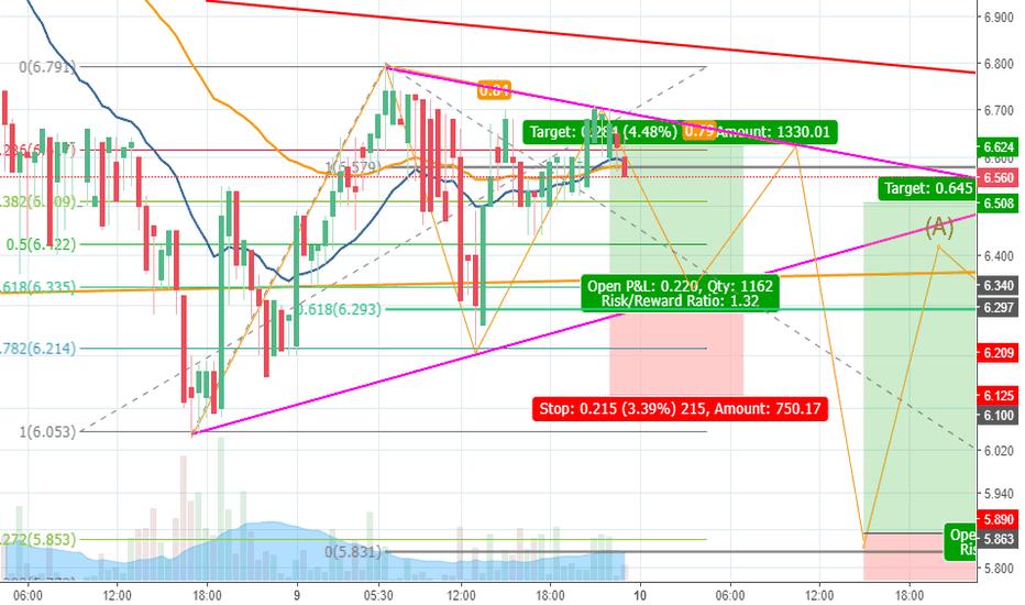 XRPMXN: XRP Scalping Trading. Long 4% Profit