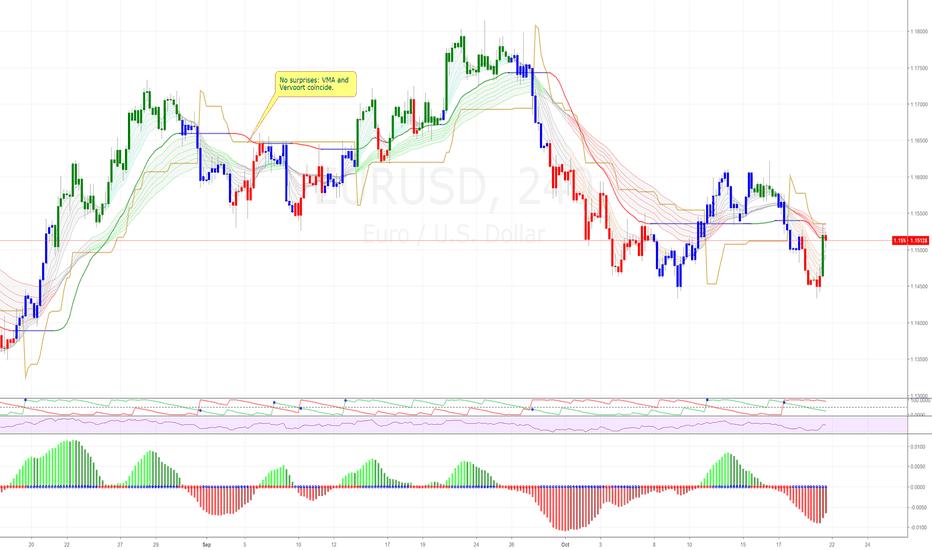 EURUSD: EURUSD (4H) - shorting opportunity.