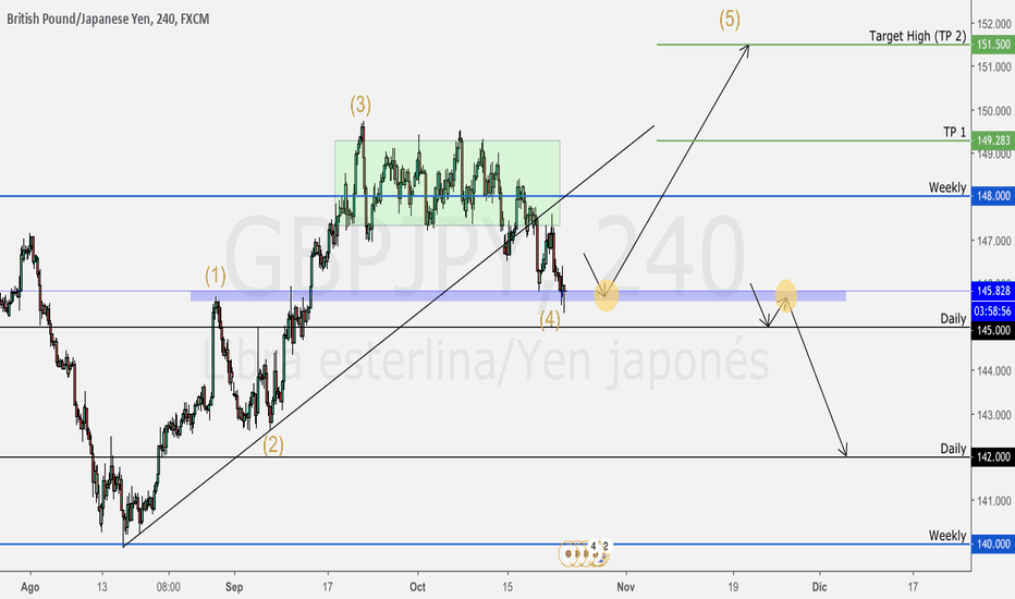 GBPJPY: Siguiente Swing High - GBPJPY