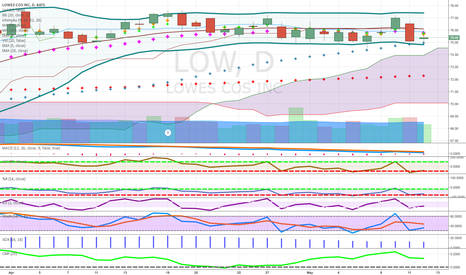 LOW: RETAIL WEAK CANDIDATE CLOSE TO CLOUD EARNINGS COMING