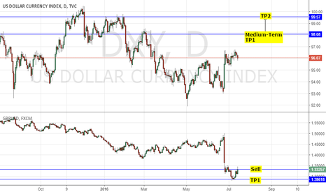 DXY: LONG DXY/ USD VS GBP: HAWKISH FOMC LOCKHART SPEECH HIGHLIGHTS
