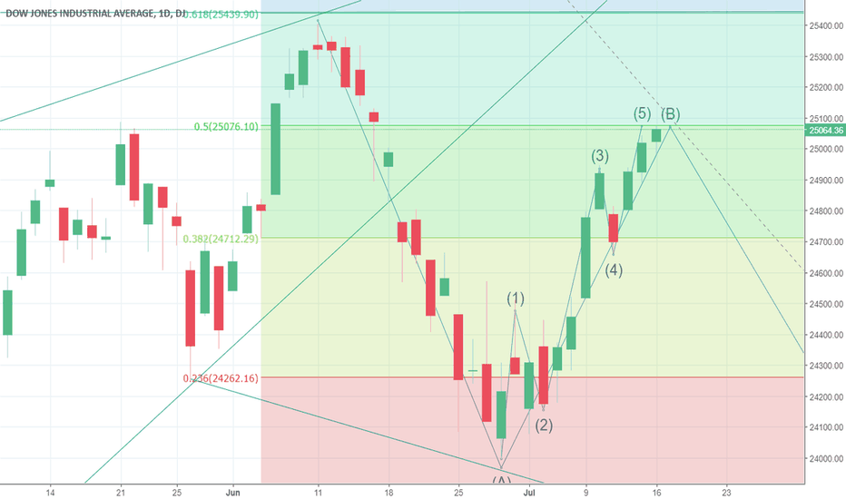 DJI: Probably at or near Dow top for short entry