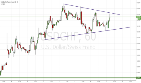 USDCHF: Inversion of Euro