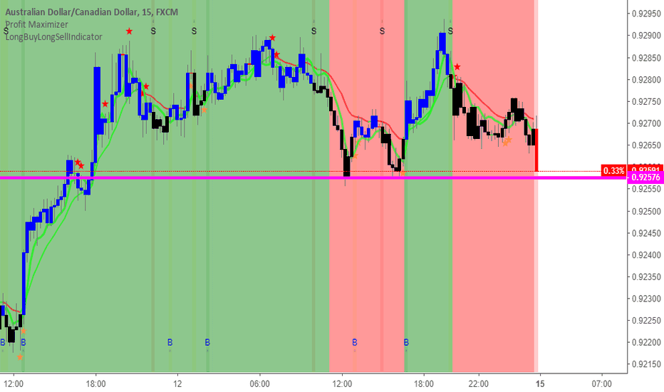 AUDCAD: AUDCAD near the support line and down as per longbuylongsell