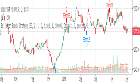 XAUUSD1!: 非农+利率!超级周金油后市如何布局。