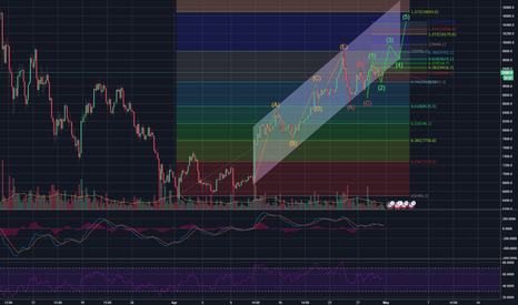 BTCUSD: BTCUSD pushing above $10K after previous 8 Wave Cycle