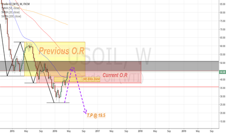 USOIL: Crude Oil Weekly outlook