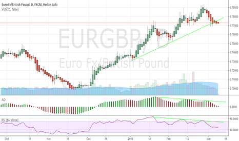 EURGBP: Look For Further Downside In EURGBP