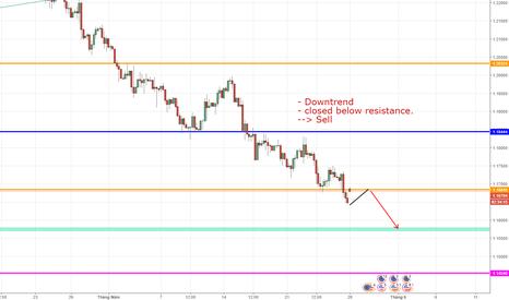 EURUSD: EURUSD, EURO FX/ U.S DOLLAR, H4