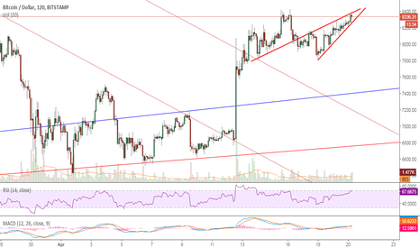 BTCUSD: BTC trying to breakout