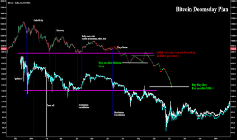 BTCUSD: Bitcoin absolute worst case scenario, possible bottoms.