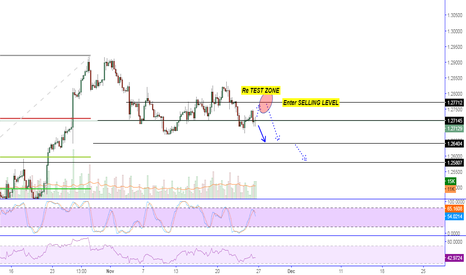 USDCAD: Selling Opportunity USD CAD