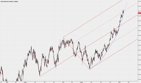 CL1!: Median Line su Future CL giornaliero