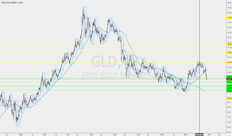 GLD: A Blast Of Buy Orders on GLD