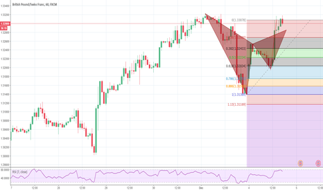 GBPCHF: bearish gartley