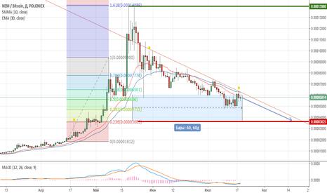 XEMBTC: XEM (NEM) продолжает нисходящий тренд. Short position