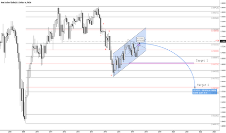 NZDUSD: NZD/USD Mid and Long Term Map