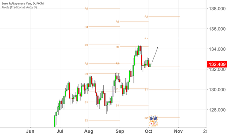 EURJPY: Support Daily