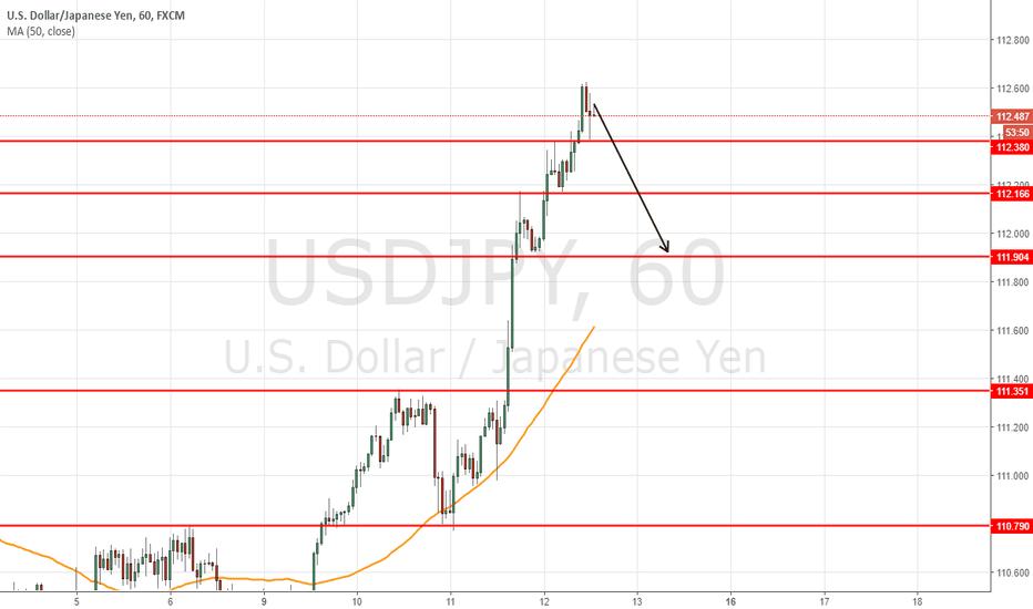 USDJPY: short at 112.55 to target 112.00-111.90