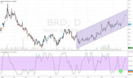 BRD: Nice Buy Opportunity