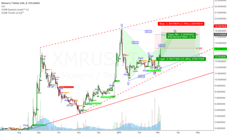 XMRUSDT: Profit target/short entry for XMR Bull Run