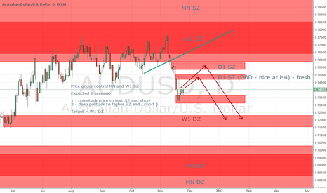 AUDUSD: Only short at AUDUSD - the question is: from which lvl
