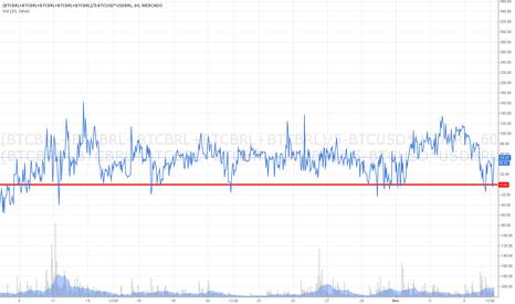 (BTCBRL+BTCBRL+BTCBRL+BTCBRL+BTCBRL)/5-BTCUSD*USDBRL: o gráfico mostra a diferença em Real do preço Brasil - Bitfinex
