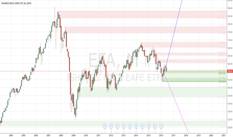EFA: Looking for a buy entry in the dip - #ProfitingMe
