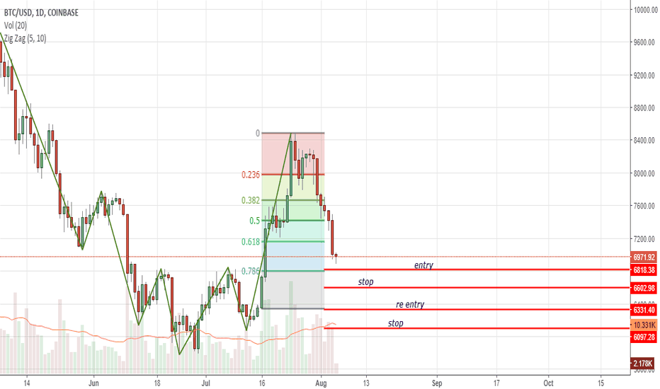 BTCUSD: Orderly Market, Risking $200