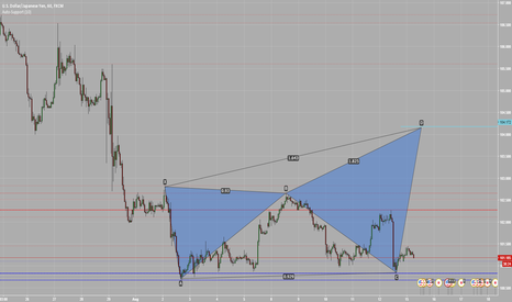 USDJPY: Crab Pattern on USDJPY H1