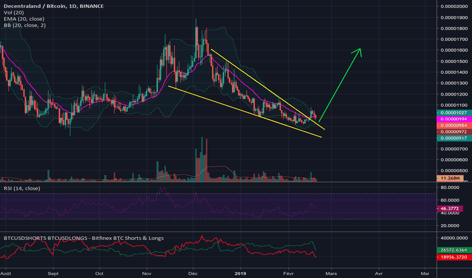 MANABTC: $MANA : Falling-Wedge en cours de retest