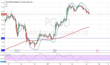 PG: Procter & Gamble : continua la discesa