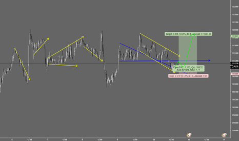 EURJPY: EUR/JPY wait to long. Intraday only