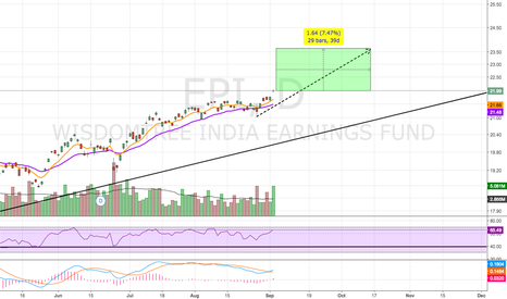 EPI: Monthly Break out?