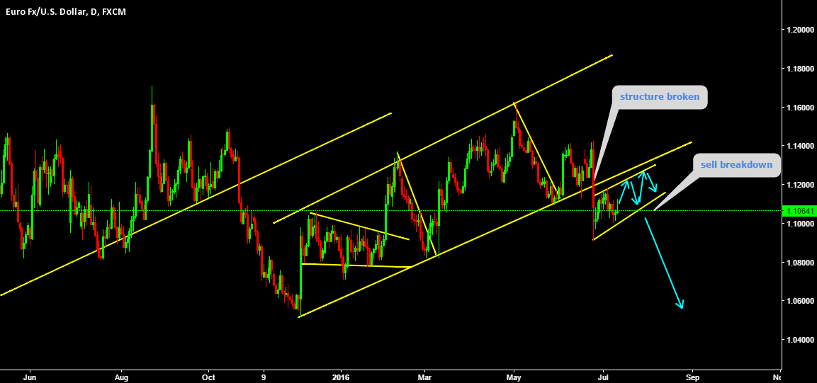 Structure broken expecting correction