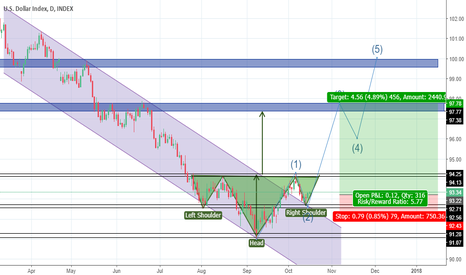 DXY: going long, wave 3 construction