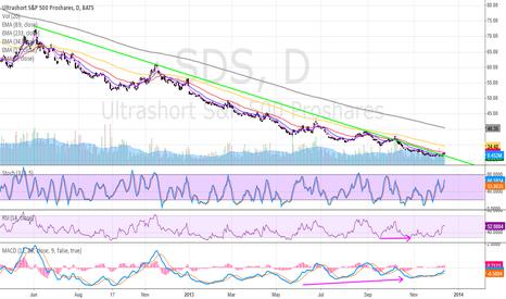 SDS: SDS day chart