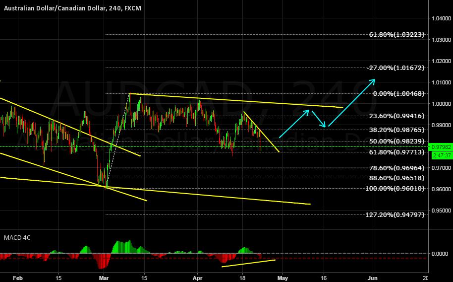 AUDCAD BUY SETUP!