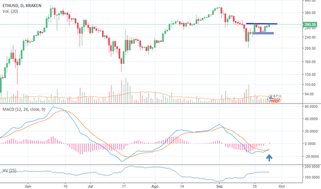 ETHUSD: Ready to continue the Bull Rally