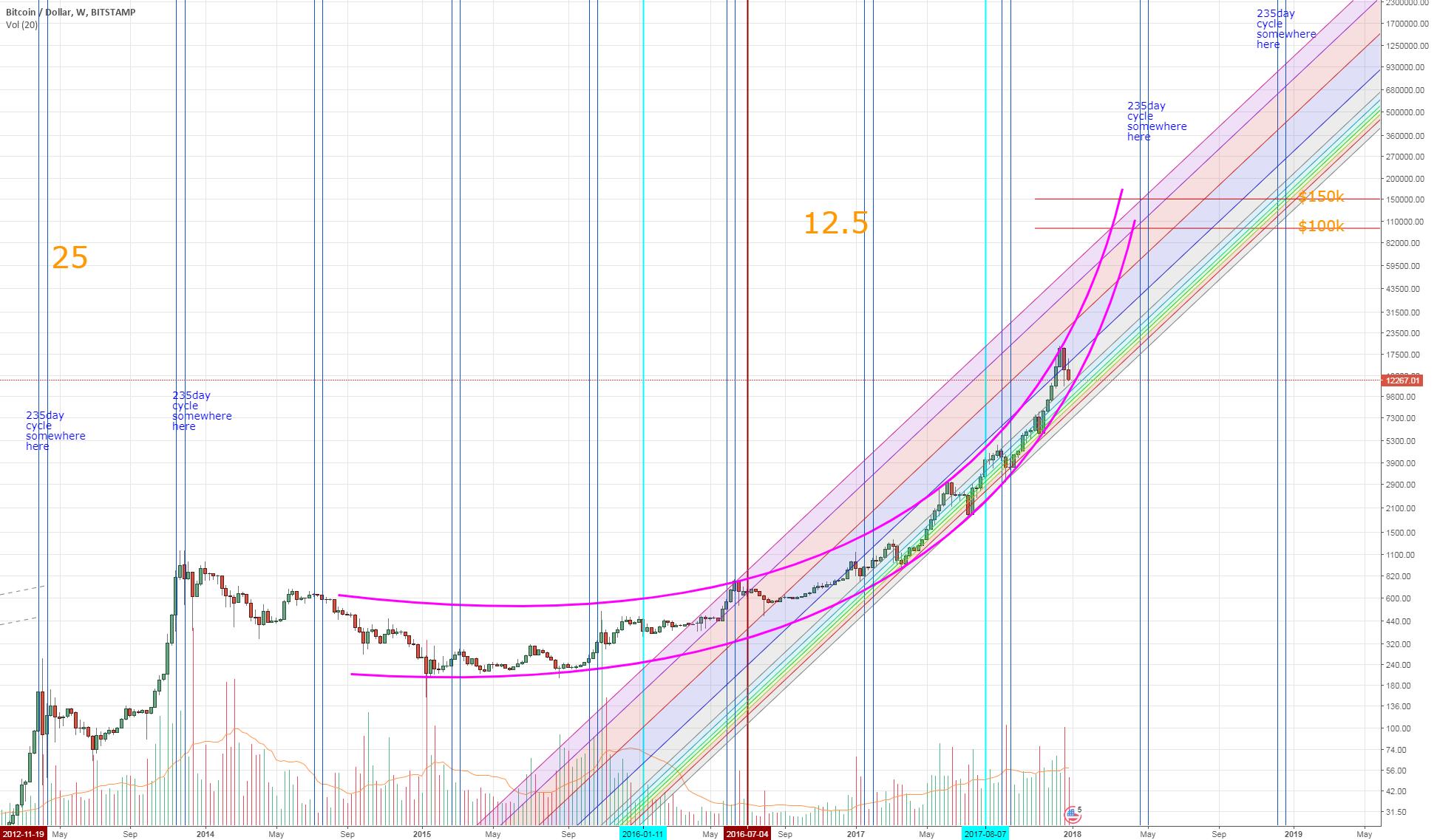 Bitcoins go parabolic reflectors trading binary options uk top