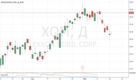 XOM: EXXON MOBIL CORP Sell.  Хотите верьте хотите нет.