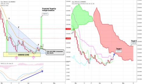 GASBTC: GAS/BTC Triangle Breakout